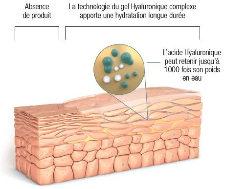 Les bienfaits de l'acide hyaluronique